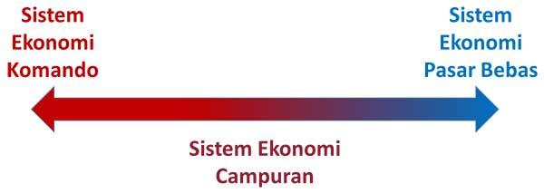 Sistem Ekonomi Pasar Bebas Tentorku